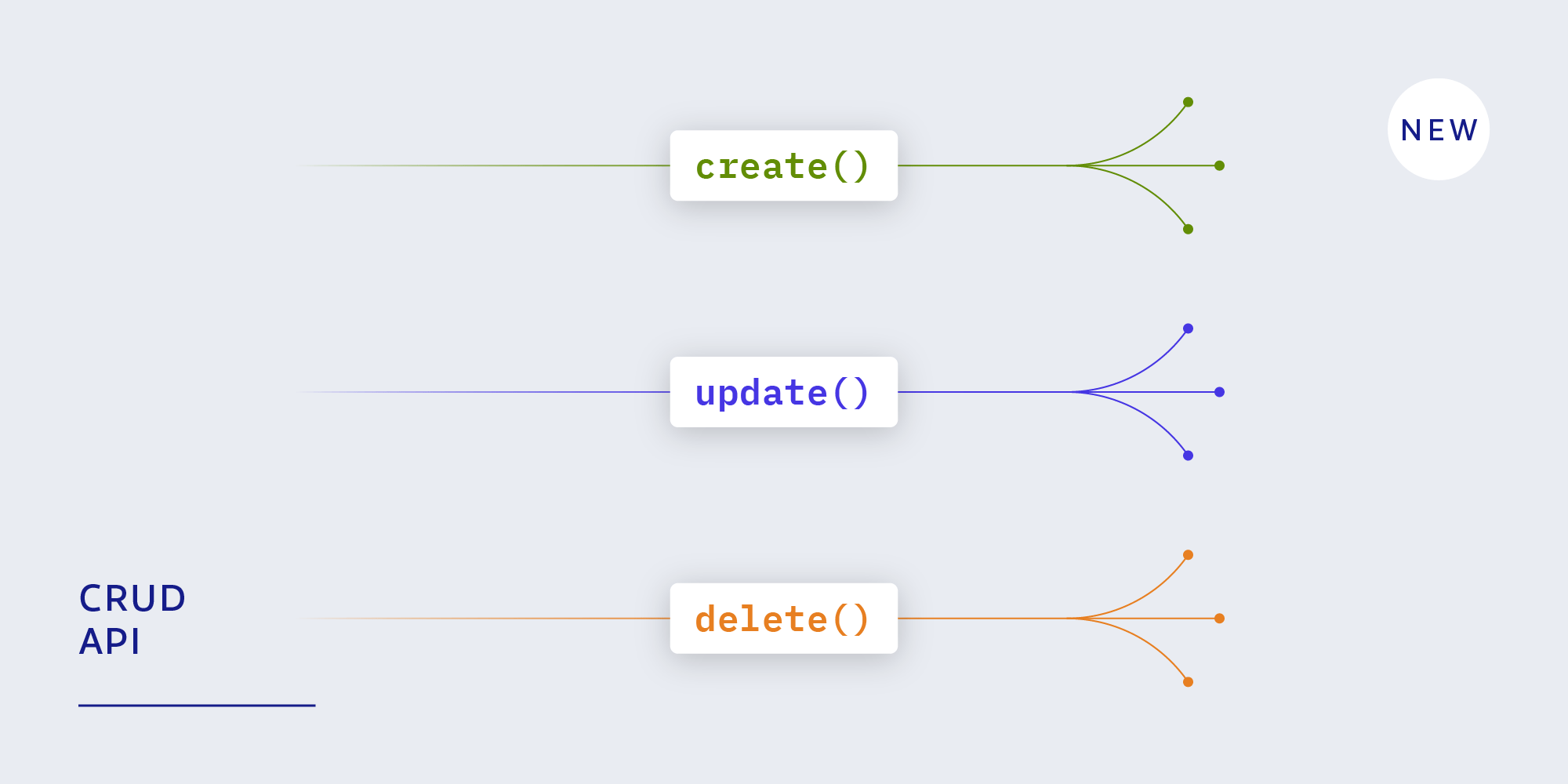 The new unified CRUD API: create, update, and delete