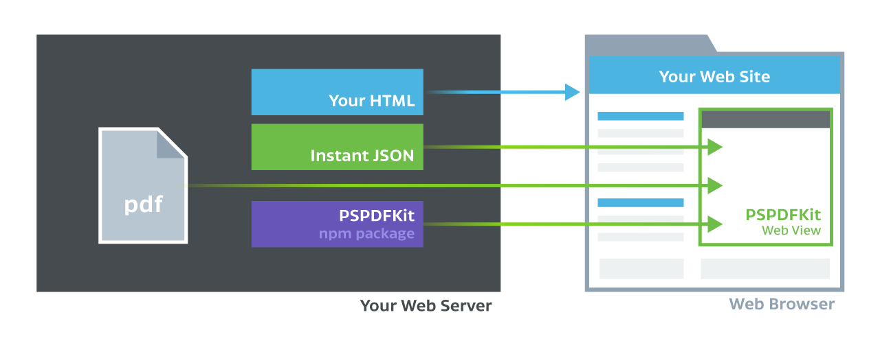 A high-level overview showing that PSPDFKit for Web doesn't require PSPDFKit Server.