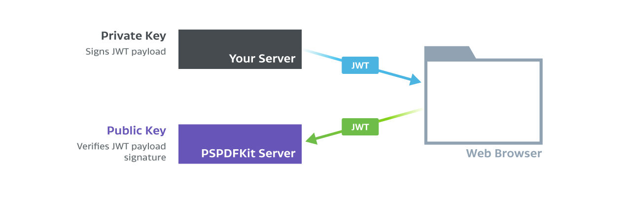 The JSON Web Token (JWT) is signed with a private key on your server and verified with the public key on PSPDFKit Server.